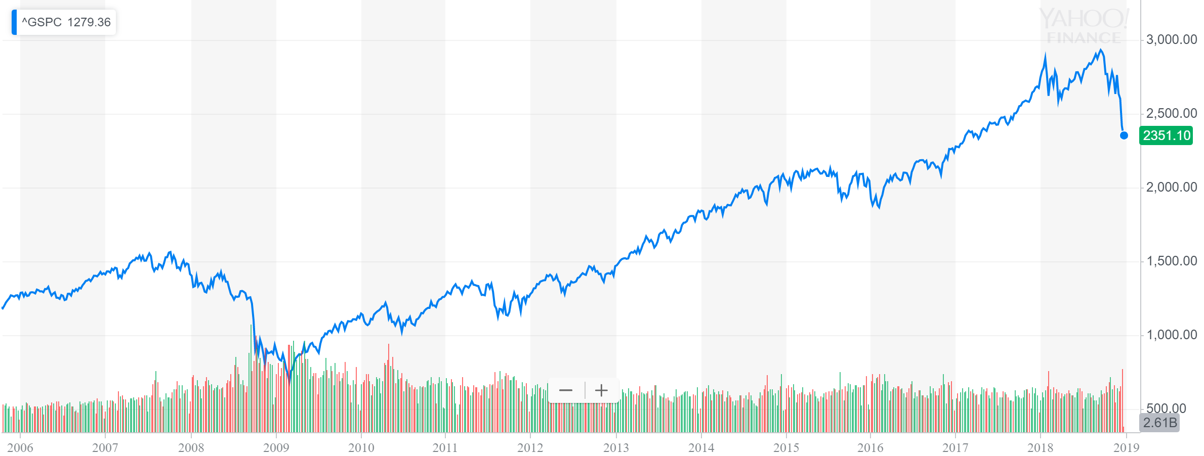 Stocks performance 2006-2018